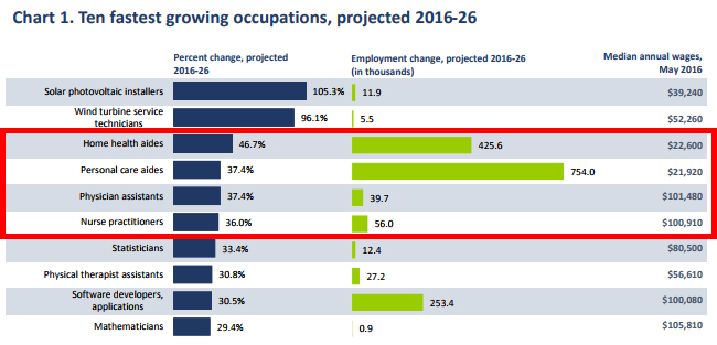 Ten fastest growing occupations