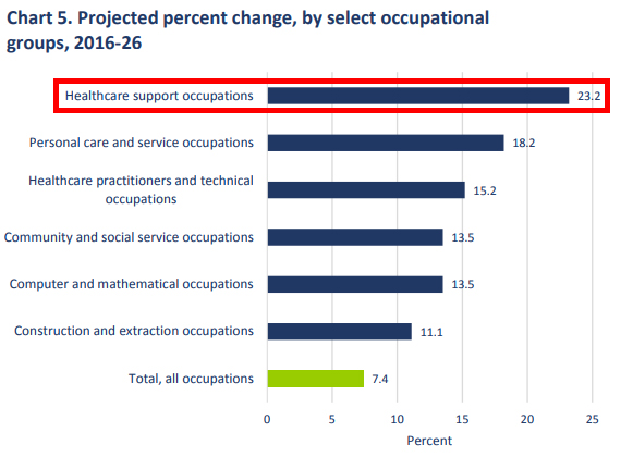Percent change in occupational groups